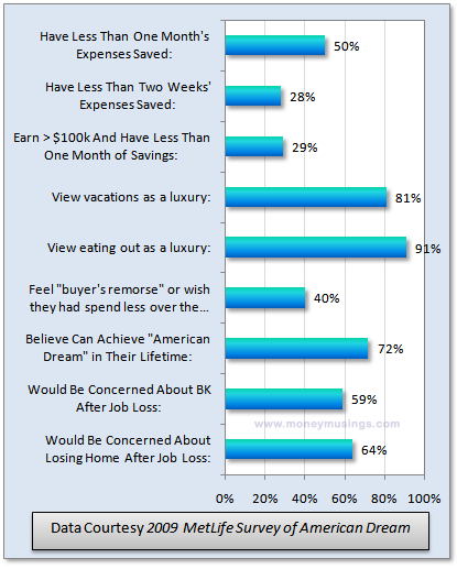 Chart: 2009 MetLife Survey