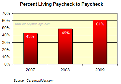 Paycheck to Paycheck Graph