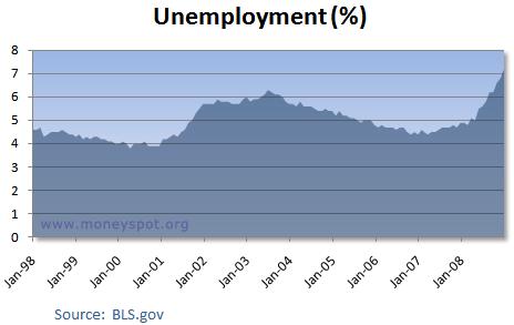 Unemployment %
